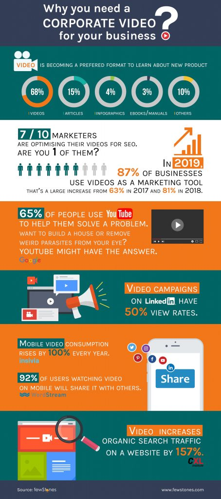 why corporate video infographic by fewStones